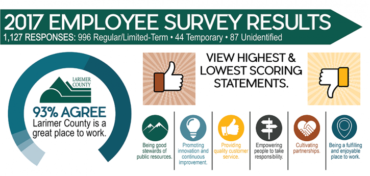 Employee Survey | 2017 Employee Survey Results Larimer County