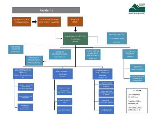 LCDHE Org Chart