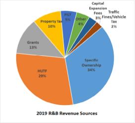 2019 R&B Revenue Sources