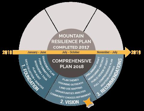 community_development_process_chart.png