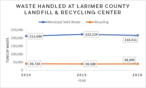 Vertedero LC de residuos