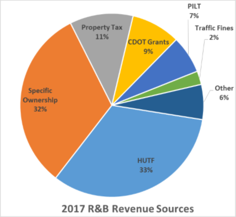 2017 R&B Revenue Sources