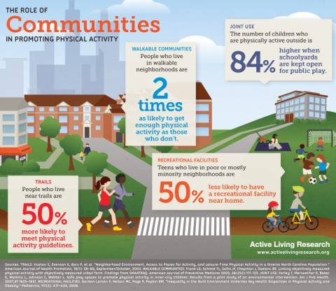 Active Living Infographic