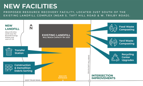proposed facilities map