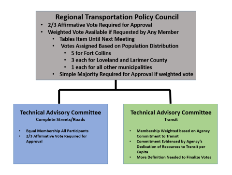 Transportation Policy Council