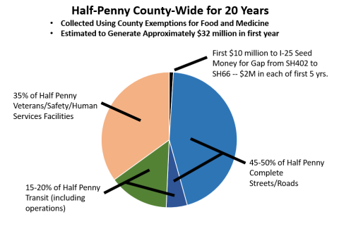 Revenue Distribution for half penny sales tax