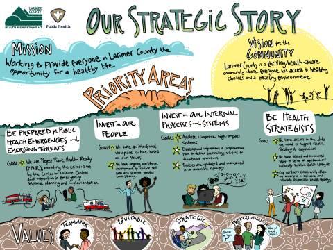gráfico del plan estratégico