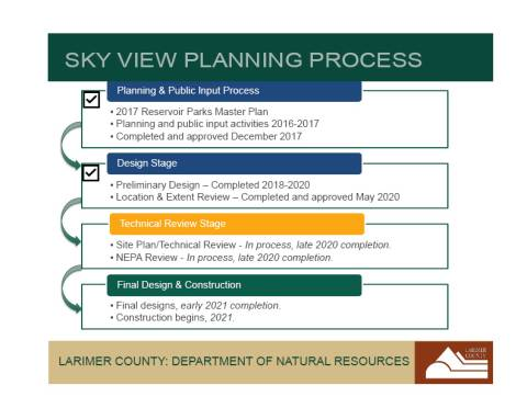 Planning & Construction timeline