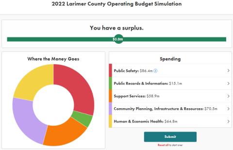 Presupuesto del condado de Larimer