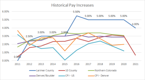Historical Pay Increases