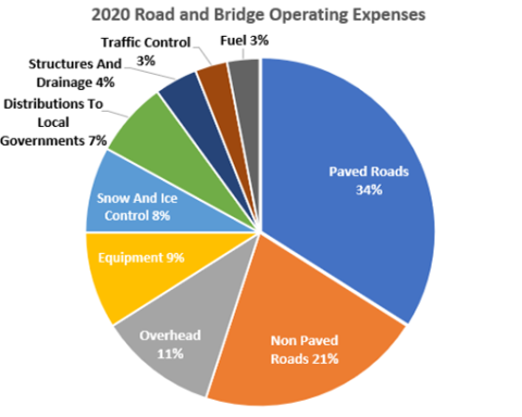 2020 Operating Expenses