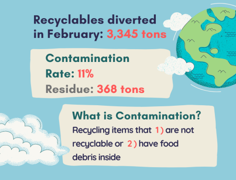 Recycling matters graphic