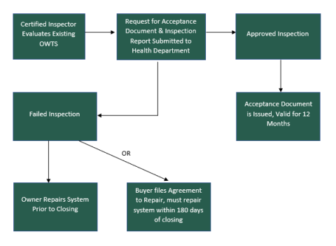 Transfer ot Title Flow Chart