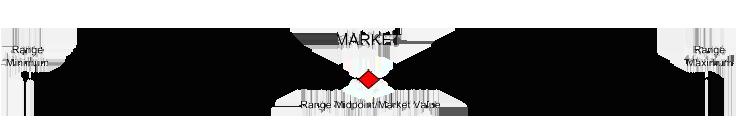 Range Midpoint/Market