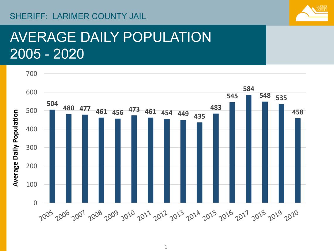 Jail ADP 2005-2020