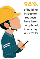 98% of building inspection requests have been completed in one day since 2013