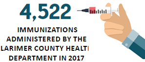 4,522 immunizations issued by the Larimer County Health Department in 2017